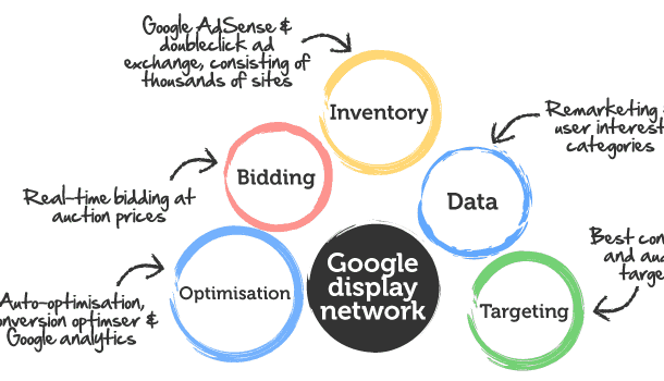 Google Display Marketing DigitalDefynd