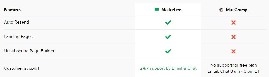 Mailerlite vs Mailchimp Feature Comparison