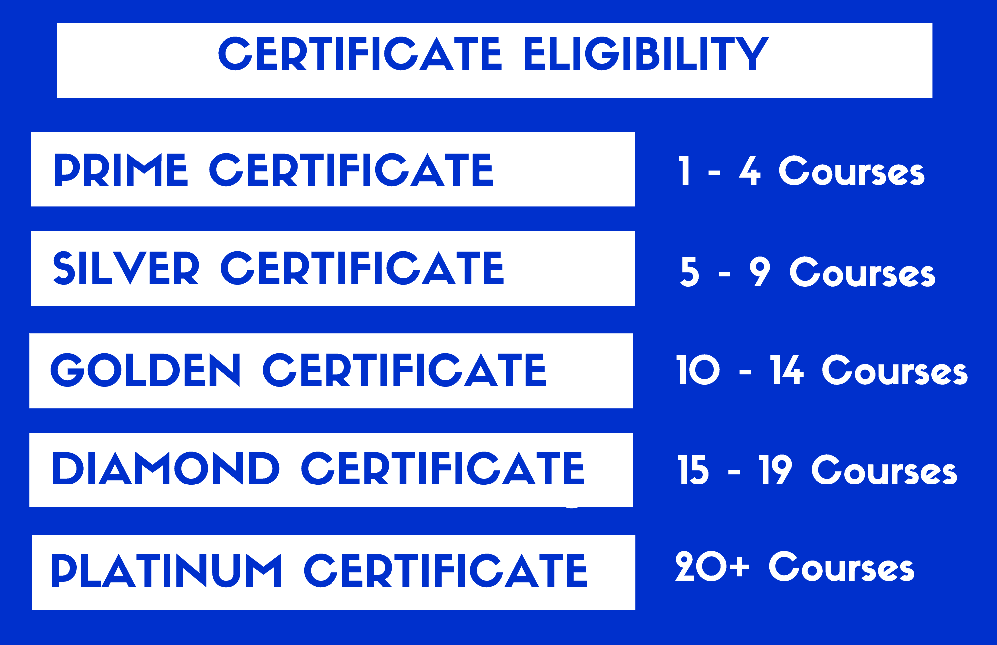 Certificate Eligibility